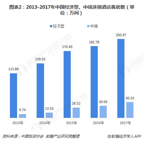 图表2:2013-2017年中国经济型、中端连锁酒店客房数(单位:万间)