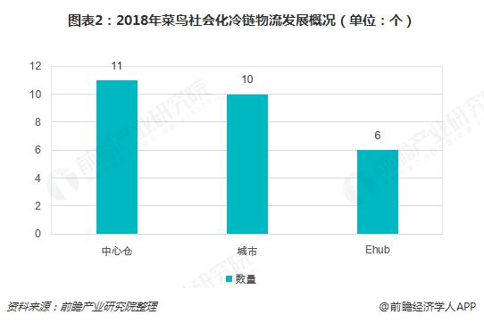 图表2:2018年菜鸟社会化冷链物流发展概况(单位:个)