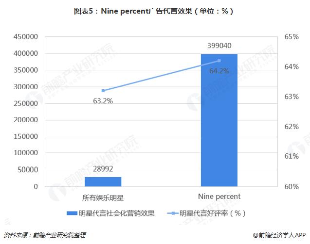 图表5:Nine percent广告代言效果(单位:%)
