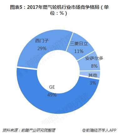 图表5:2017年燃气轮机行业市场竞争格局(单位:%)