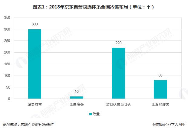 图表1:2018年京东自营物流体系全国冷链布局(单位:个)