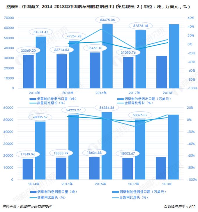 图表9:中国海关-2014-2018年中国烟草制的卷烟进出口贸易规模-2(单位:吨,万美元,%)