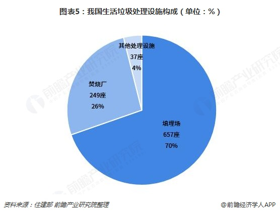 图表5:我国生活垃圾处理设施构成(单位:%)