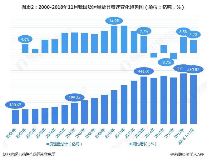 图表2:2000-2018年11月我国货运量及其增速变化趋势图(单位:亿吨,%)