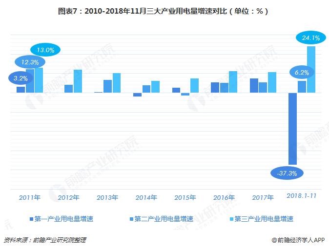 图表7:2010-2018年11月三大产业用电量增速对比(单位:%)