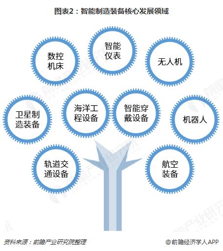图表2:智能制造装备核心发展领域