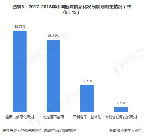 图表5:2017-2018年中国医院信息化发展规划制定情况(单位:%)
