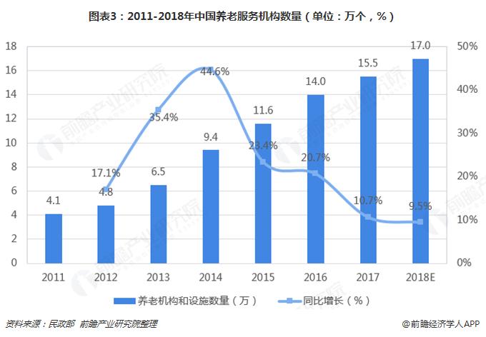 图表3:2011-2018年中国养老服务机构数量(单位:万个,%)