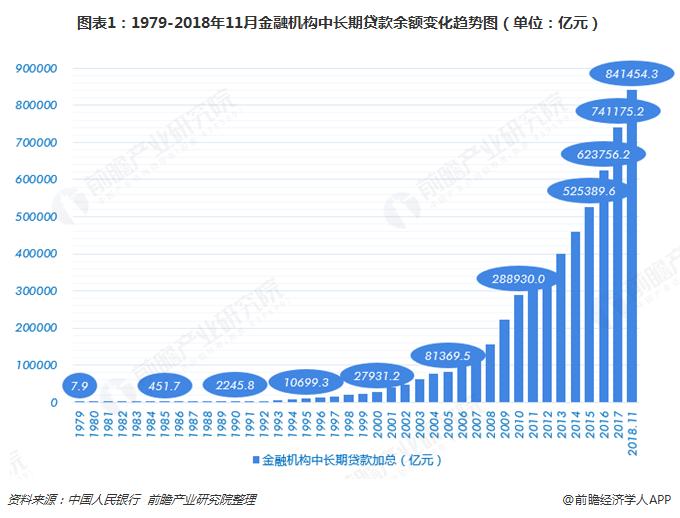 图表1:1979-2018年11月金融机构中长期贷款余额变化趋势图(单位:亿元)