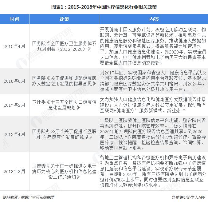 图表1:2015-2018年中国医疗信息化行业相关政策