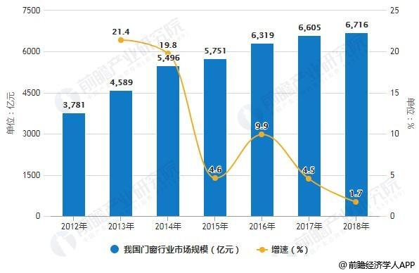 2012-2018年我国门窗行业市场规模统计及增长情况预测
