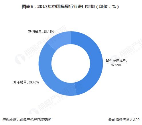 图表5:2017年中国模具行业进口结构(单位:%)