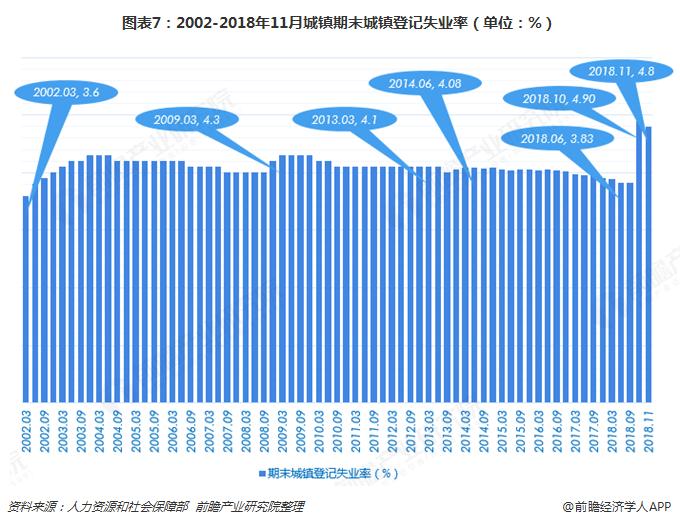 图表7:2002-2018年11月城镇期末城镇登记失业率(单位:%)