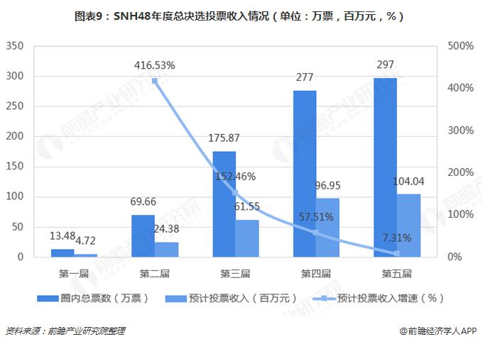 图表9:SNH48年度总决选投票收入情况(单位:万票,百万元,%)