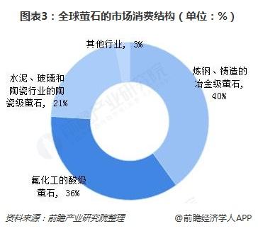 图表3:全球萤石的市场消费结构(单位:%)