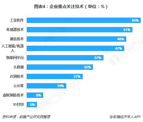 图表4:企业重点关注技术(单位:%)