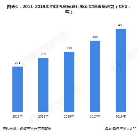 图表1:2011-2019年中国汽车模具行业新增需求量测算(单位:吨)