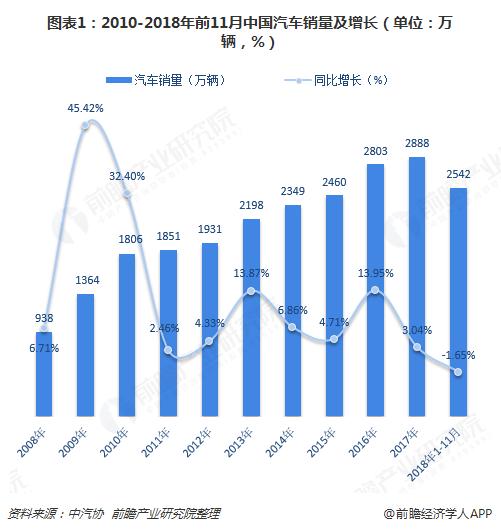 图表1:2010-2018年前11月中国汽车销量及增长(单位:万辆,%)