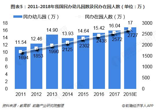 图表5:2011-2018年我国民办幼儿园数及民办在园人数(单位:万)