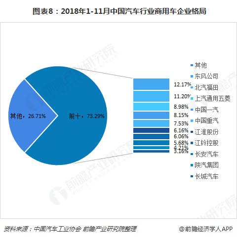 图表8:2018年1-11月中国汽车行业商用车企业格局