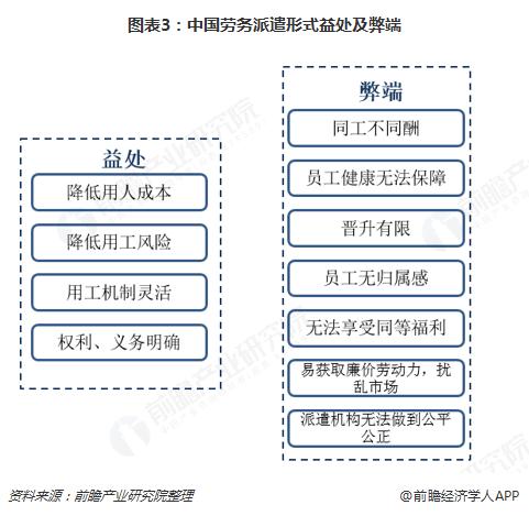 图表3:中国劳务派遣形式益处及弊端
