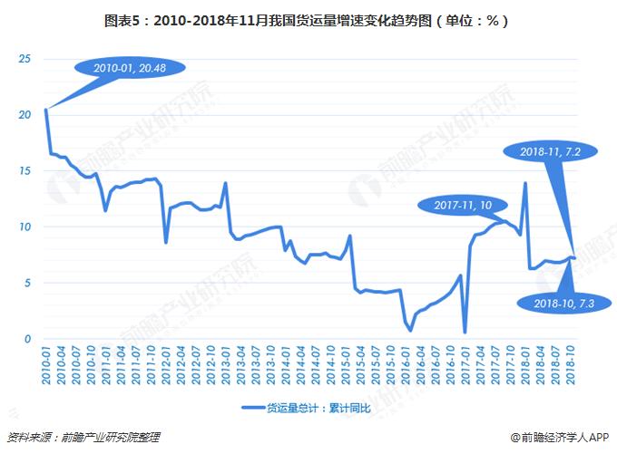 图表5:2010-2018年11月我国货运量增速变化趋势图(单位:%)