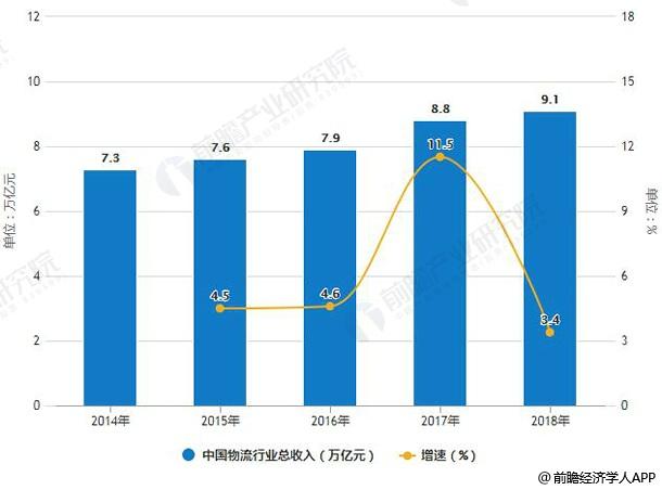 2014-2018年中国物流行业总收入统计及增长情况预测