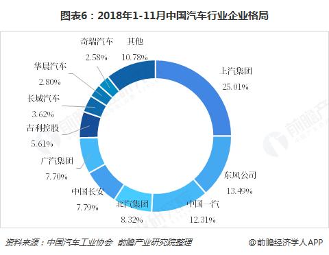 图表6:2018年1-11月中国汽车行业企业格局