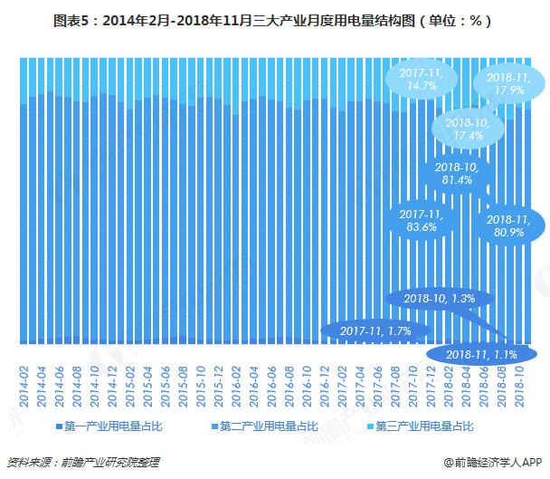 图表5:2014年2月-2018年11月三大产业月度用电量结构图(单位:%)