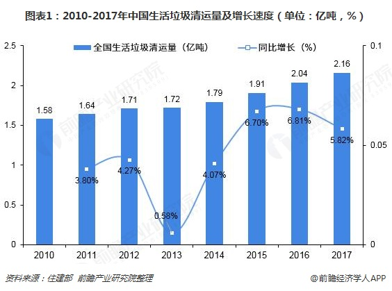 图表1:2010-2017年中国生活垃圾清运量及增长速度(单位:亿吨,%)
