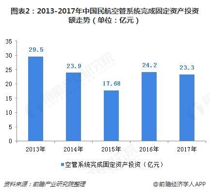 图表2:2013-2017年中国民航空管系统完成固定资产投资额走势(单位:亿元)