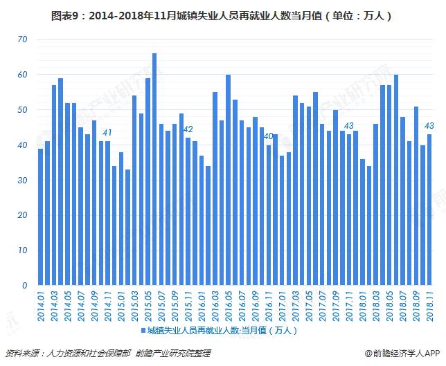 图表9:2014-2018年11月城镇失业人员再就业人数当月值(单位:万人)