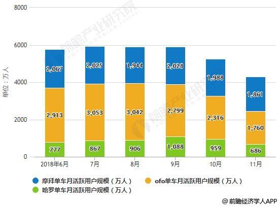 2018年6-11月中国共享单车APP月活跃用户规模情况