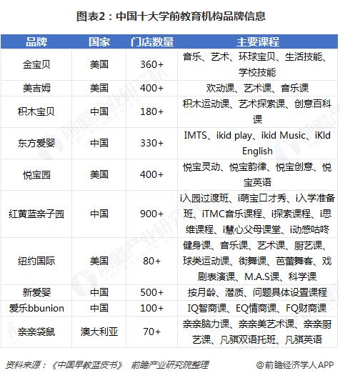 图表2:中国十大学前教育机构品牌信息