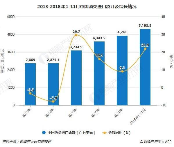 2013-2018年1-11月中国酒类进口统计及增长情况