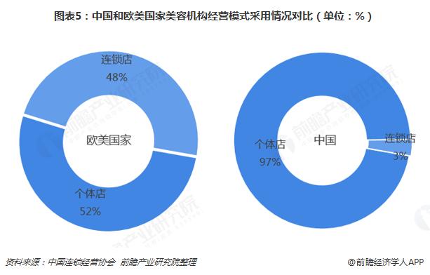 图表5:中国和欧美国家美容机构经营模式采用情况对比(单位:%)