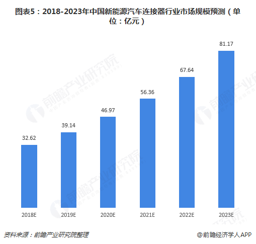 图表5:2018-2023年中国新能源汽车连接器行业市场规模预测(单位:亿元)