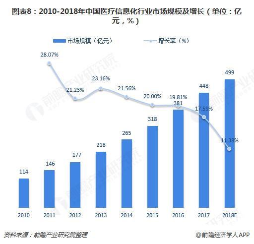 图表8:2010-2018年中国医疗信息化行业市场规模及增长(单位:亿元,%)