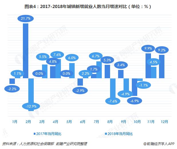 图表4:2017-2018年城镇新增就业人数当月增速对比(单位:%)