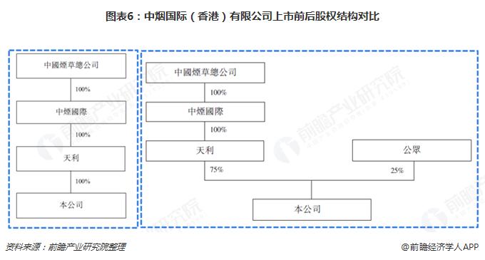 图表6:中烟国际(香港)有限公司上市前后股权结构对比