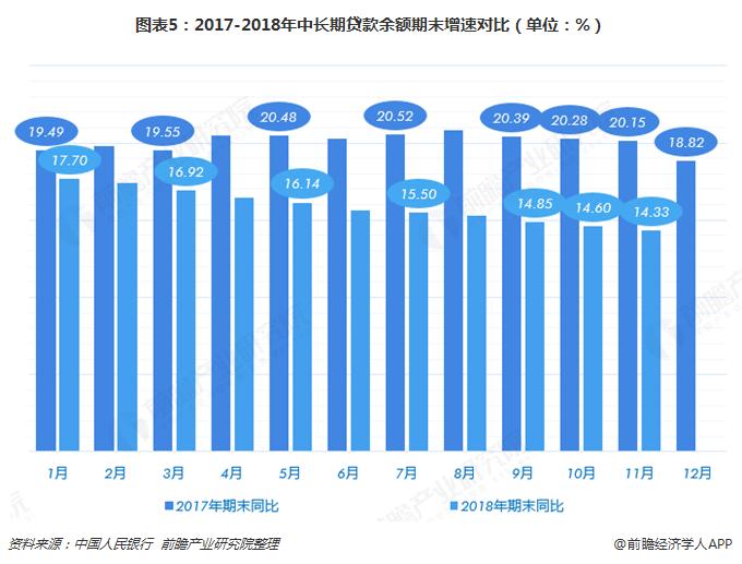 图表5:2017-2018年中长期贷款余额期末增速对比(单位:%)