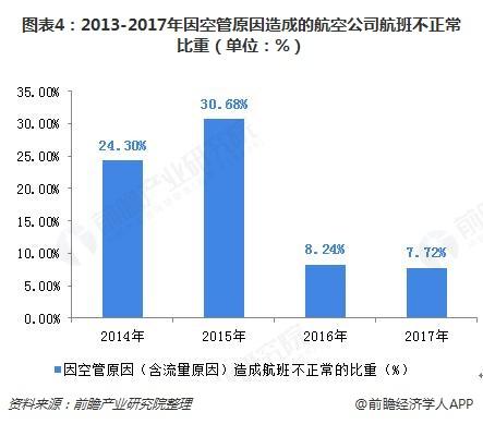 图表4:2013-2017年因空管原因造成的航空公司航班不正常比重(单位:%)
