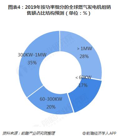 图表4:2019年按功率细分的全球燃气发电机组销售额占比结构预测(单位:%)