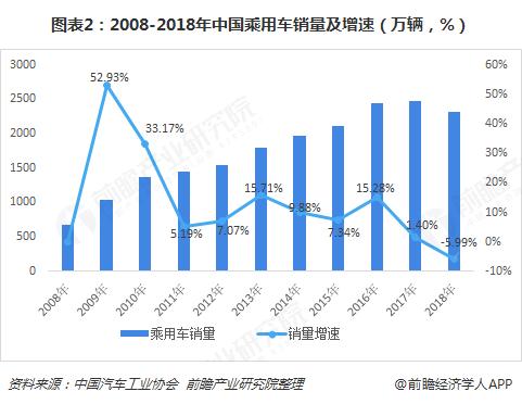图表2:2008-2018年中国乘用车销量及增速(万辆,%)