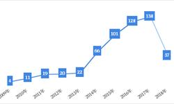 2018年中国岸电系统市场技术现状及发展趋势分析 岸电技术大容量化将是大势所趋【组图】