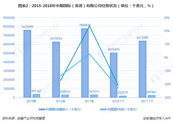 图表2:2015-2018年中烟国际(香港)有限公司经营状况(单位:千港元,%)