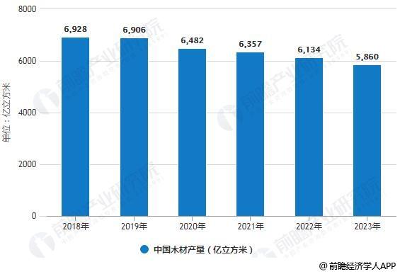 2018-2023年中国木材产量统计情况及预测