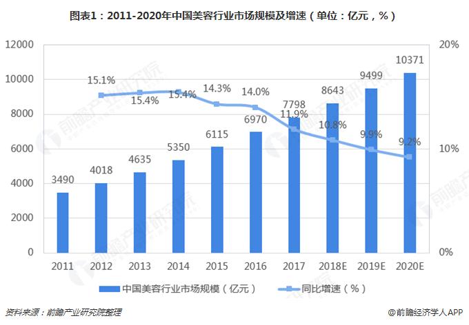 图表1:2011-2020年中国美容行业市场规模及增速(单位:亿元,%)