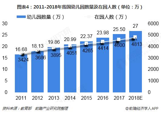 图表4:2011-2018年我国幼儿园数量及在园人数(单位:万)