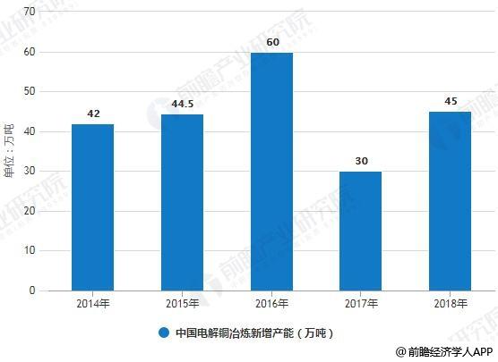2014-2018年中国电解铜冶炼新增产能统计情况及预测